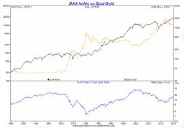 Dow Vs Silver Chart Dow Vs Gold And Silver Charts Smaulgld