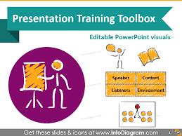 7 Sections For Effective Presentation Training Slides Blog
