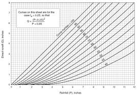 Curve Number Chart Scs Runoff Curve Number Method Introduction Professor Patel