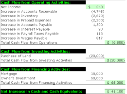 Template For Statement Of Cash Flows Preparing The Statement Of Cash Flows Accounting Simplified