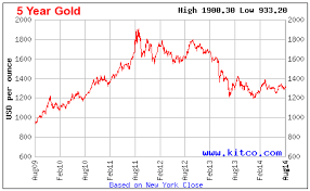 Gold Price Chart Over 5 Years If I Buy Gold Coins Or Bars Now What If The Price Goes Down