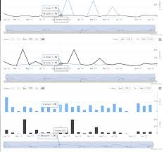 Highcharts Small Charts Highstocks Synchronized Charts Point Highlighting Out Of