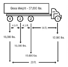 Bridge Law Chart Bridge Formula Weights Fhwa Freight Management And Operations