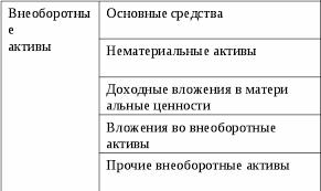 Анализ и оценка финансовой устойчивости предприятия Реферат  Внеоборотные