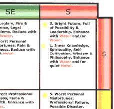 Bagua Chart Yearly Success Bagua Map
