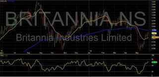 Britannia Share Price 500825 Stock Price Charts News