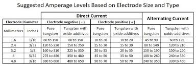 Stick Electrode Amperage Chart Welding Metal Thickness Online Charts Collection