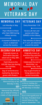 memorial day vs veterans day infographics  activities