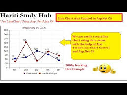 Ajax Line Chart Control In Asp Net Line Chart Control With Ajax Toolkit In Asp Net C Hindi Free Online Class