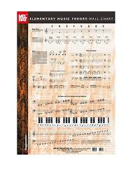 Guitar Theory Chart Mel Bay 20214 Elementary Music Theory Wall Chart Voggenreiter Publishers