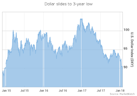 Dollar Hits Fresh 3 Year Low After Mnuchin Cheers Weaker