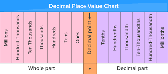 Place Value Chart With Decimals 5th Grade 29 Proper Place Value Chart Through Millions
