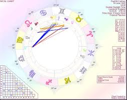 Paul Mccartney Birth Chart Astrology By Paul Saunders Paul Mccartney Finding Love