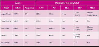 Mean Well EV Charging, Elektrikli araç şarj - Koçtaş Teknoloji