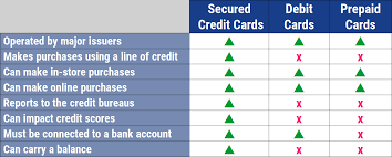 Credit Cards For Bad Credit 18 Best Cards To Get 2019