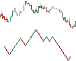 The Transformation Of Normal Candlestick Chart Into A Renko