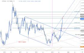 Slv Chart Silver Price Outlook Xag Usd Breakout Testing Uptrend