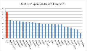 reform of the united states health care system an overview  comparative health care expenditures