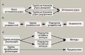 Курсовая работа Методы защиты информации в телекоммуникационных сетях Для техногенных и стихийных источников это понятие трансформируется в понятие предпосылка