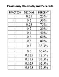 Fraction To Decimal List Chart Fraction Decimal Percent Chart