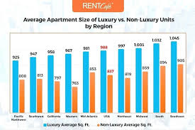 Average Rent For 1 Bedroom Apartment In New York City Average Apartment Rent  In Bedroom New .