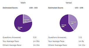 how to predict your gre score magoosh gre blog gre score predictor calculator on magoosh