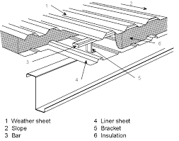 double skin built up roof cladding using rail and bracket system