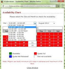 Find Out Ttd Darshan Availability Chart Judicious Ttd Seva