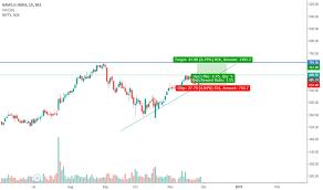 Trader Shriraj Fyers Trading Ideas Charts Tradingview
