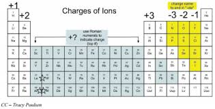 transition metals that form only one monatomic cation 4 3 names and charges of ions chemistry libretexts