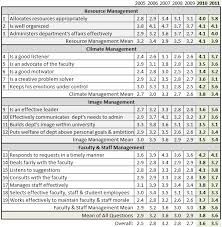 interview assessment form template interview evaluation form template visualbrains info