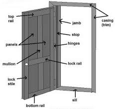 How To Fix A Door That Is Sagging Or Hitting The Door Frame