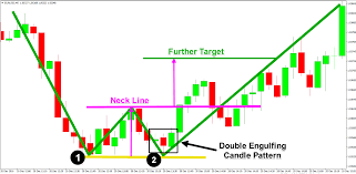 Forex Chart Pattern Indicator Free Download Mw Patterns In Forex Double Top And Double Bottom Sir Forex