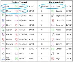 Moon Sign Chart Table Best Picture Of Chart Anyimage Org