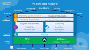 Salesforce For Nonprofits An Introduction To Salesforce Org