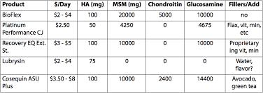 Joint Supplement For Horses Bioequine