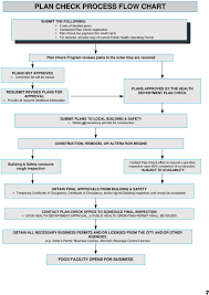 Building Permit Flow Chart County Of Los Angeles Environmental Health Pdf Free Download