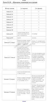 ГДЗ по географии класс Жижина контрольно измерительные материалы  Атмосфера Тест 21 Итоговый контроль Атмосфера Тест 22 Биосфера Тест 23 Население Земли Тест 24 Итоговый контроль по курсу 6 класса Предмет География
