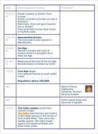 √ Blank Timeline Pdf Pasoevolistco Fresh History Timeline Template ...