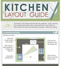Small Picture How to Choose a Kitchen Layout Based on the Fridge Oven Sink Work