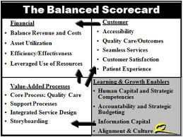 shifting from blame cultures to accountability structures ted  balanced scorecard