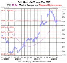 Azo Stock Chart Options Traders Split On Hertz Autozone Stocks Before Earnings