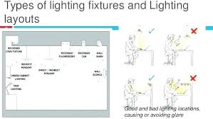 types of lighting fixtures. Various Types Of Lighting Fixtures Y O Different And Installation Technique Fixture  Light Bulb Meaning Types Of Lighting Fixtures U