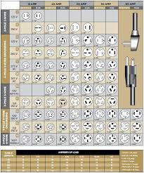 Electric Plug Chart Wiring Diagrams
