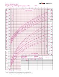Average Baby Growth Chart Percentile Growth Charts What Those Height And Weight Percentiles Mean