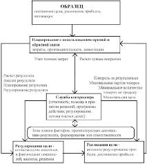 Реферат Контроллинг система управления предприятием  Контроллинг система управления предприятием
