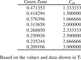 Required Minimum Distribution Percentage Chart Look Up Table Of Percentage Green Zone And Minimum Cpk At 98