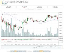 Ethereum Classic Value Chart Ethereum Classic Market Report Etc Btc Up 49 78 On The Day