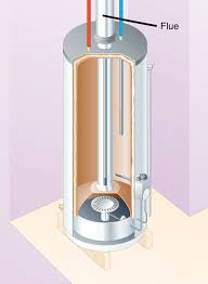 How Do Hot Water Heaters Work Anatomy Of A Tank Type Gas Water Heater