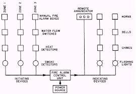 apollo smoke detector wiring diagram apollo 65 series wiring Simplex Fire Alarm Wiring Diagram alarm diagram facbooik com apollo smoke detector wiring diagram addressable fire alarm wiring diagram apollo smoke fire alarm system simplex wiring diagram